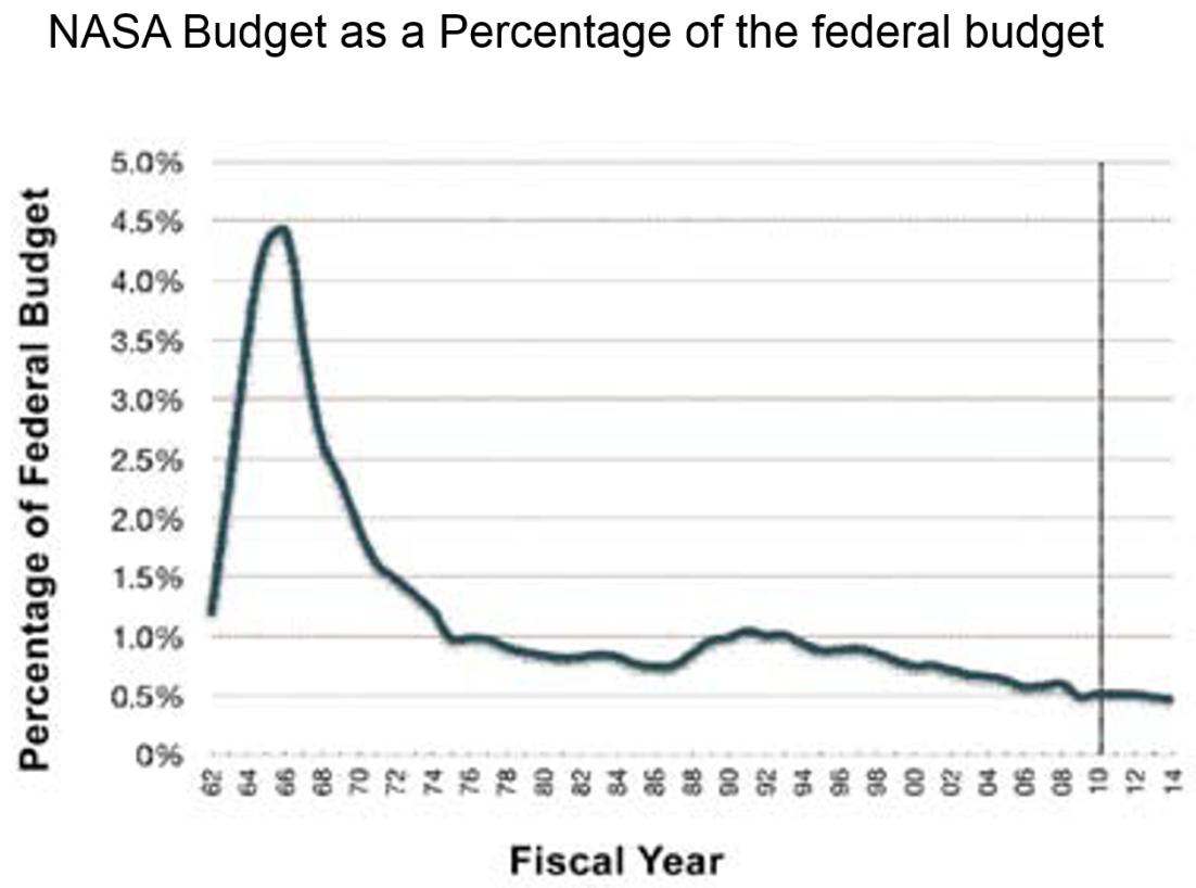 NASA percent budget
