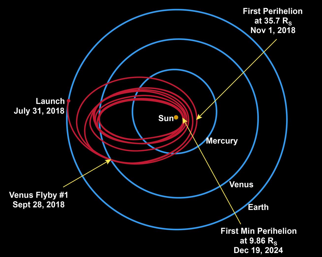 Parker Solar Probe Trajectory